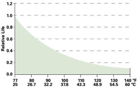 Các yếu tố ảnh hưởng tới tuổi thọ acquy và cách bảo dưỡng acquy 1