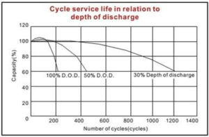 Các yếu tố ảnh hưởng tới tuổi thọ acquy và cách bảo dưỡng acquy 2